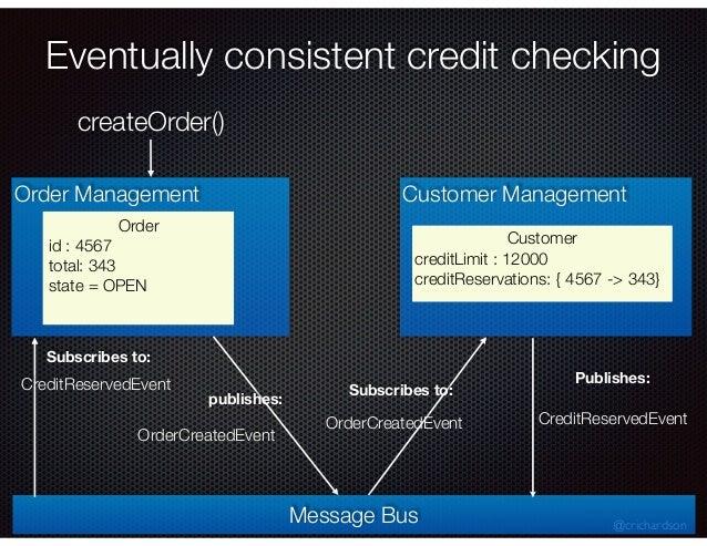 @crichardson Order Management Order id : 4567 total: 343 state = CREATED Customer Management Customer creditLimit : 12000 ...