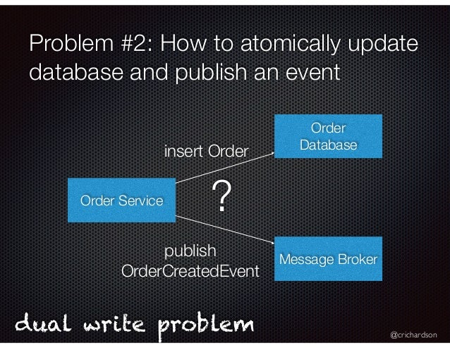 @crichardson Problem #2: How to atomically update database and publish an event Order Service Order Database Message Broke...