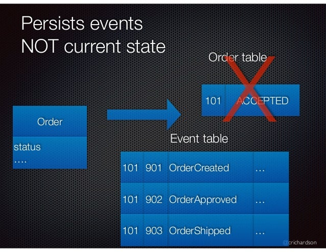 @crichardson Persists events NOT current state Order status …. Event table 101 ACCEPTED Order table X OrderCreated101 901 ...
