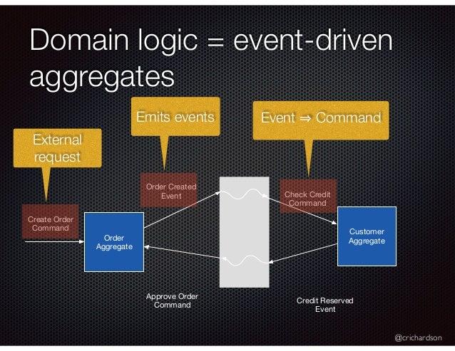 @crichardson Domain logic = event-driven aggregates Customer AggregateOrder Aggregate Order Created Event Check Credit Com...