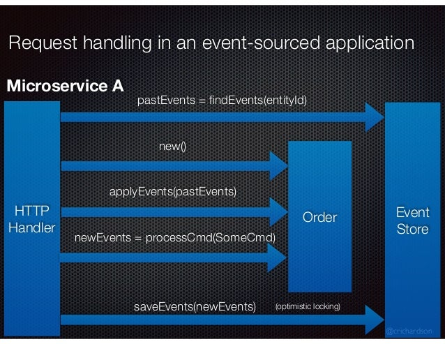 @crichardson Request handling in an event-sourced application HTTP Handler Event Store pastEvents = findEvents(entityId) Or...