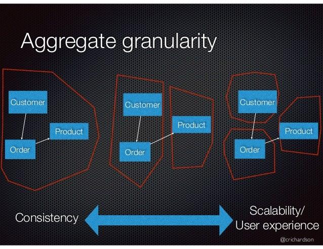 @crichardson Aggregate granularity Consistency Scalability/ User experience Customer Order Product Customer Order Product ...