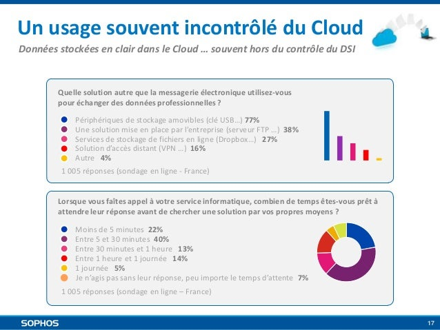 Un usage souvent incontrôlé du Cloud Données stockées en clair dans le Cloud … souvent hors du contrôle du DSI  Quelle sol...