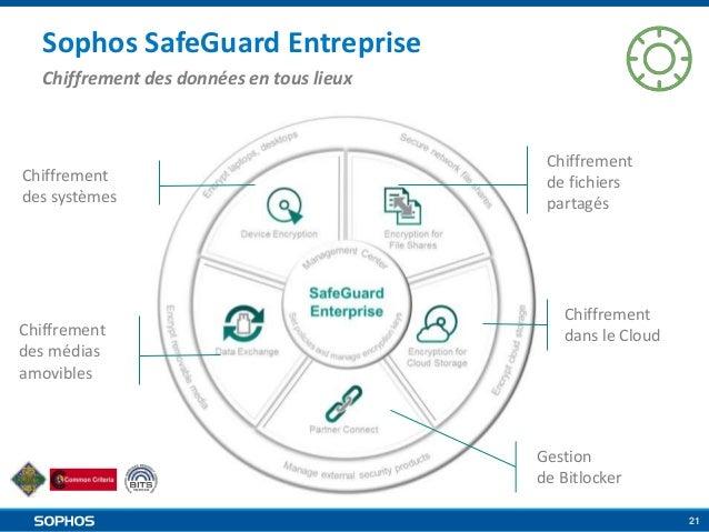 Sophos SafeGuard Entreprise Chiffrement des données en tous lieux  Chiffrement des systèmes  Chiffrement des médias amovib...
