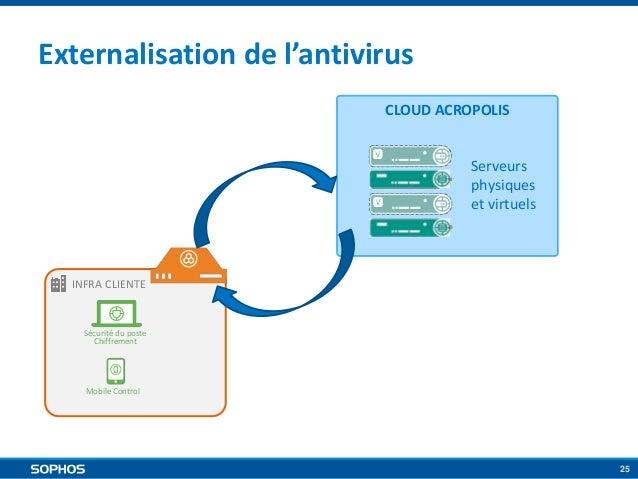 Externalisation de l'antivirus CLOUD ACROPOLIS  Serveurs physiques et virtuels  INFRA CLIENTE  Sécurité du poste Chiffreme...