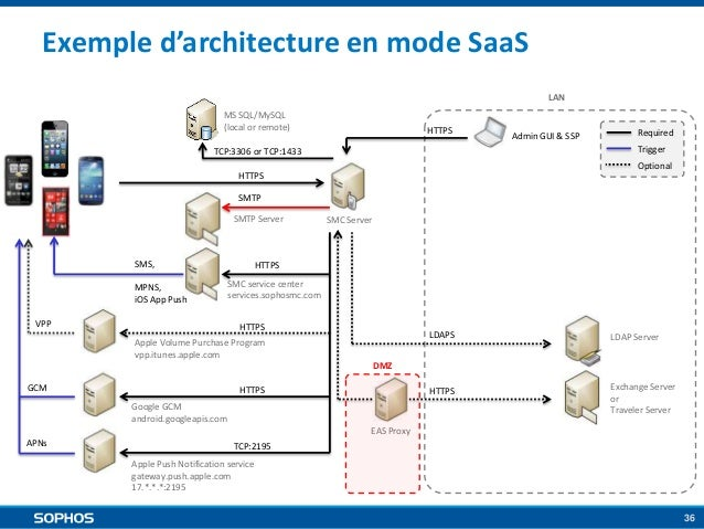 Exemple d'architecture en mode SaaS LAN MS SQL/MySQL (local or remote)  HTTPS  Admin GUI & SSP  Required Trigger  TCP:3306...