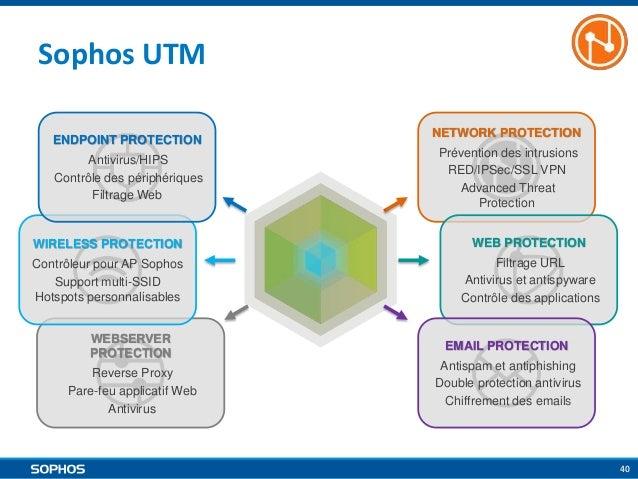 Sophos UTM ENDPOINT PROTECTION Antivirus/HIPS Contrôle des périphériques Filtrage Web  NETWORK PROTECTION  Prévention des ...