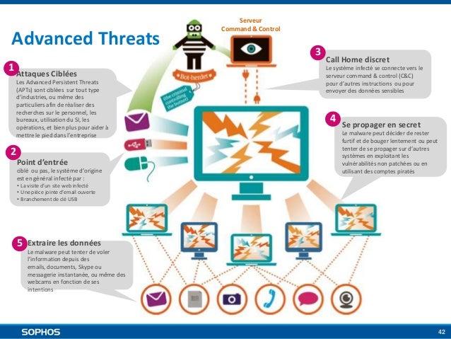Advanced Threats 1 Attaques Ciblées Les Advanced Persistent Threats (APTs) sont ciblées sur tout type d'industries, ou mêm...