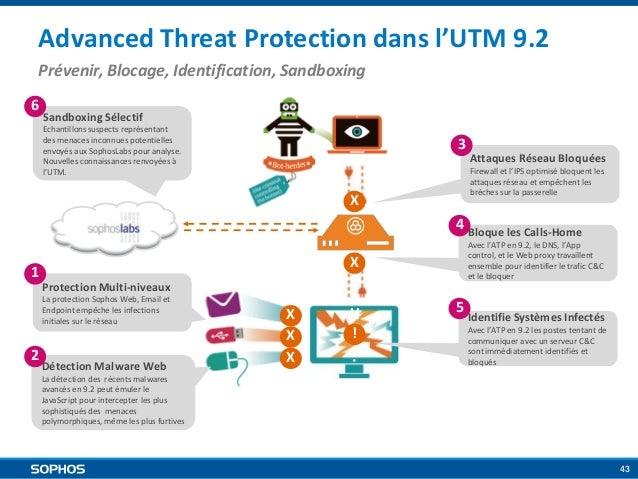 Advanced Threat Protection dans l'UTM 9.2 Prévenir, Blocage, Identification, Sandboxing 6  Sandboxing Sélectif Echantillon...