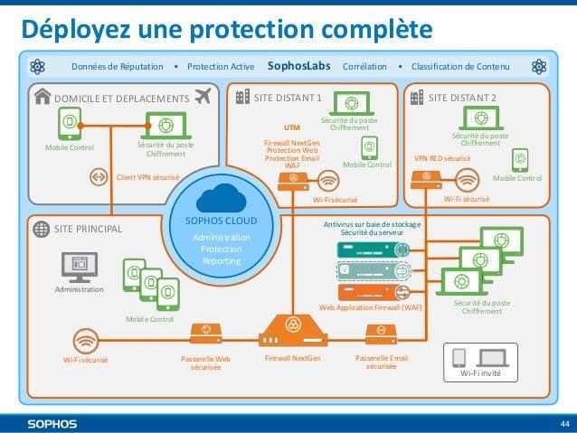 Déployez une protection complète Données de Réputation  • Protection Active  SophosLabs  • Classification de Contenu  SITE...