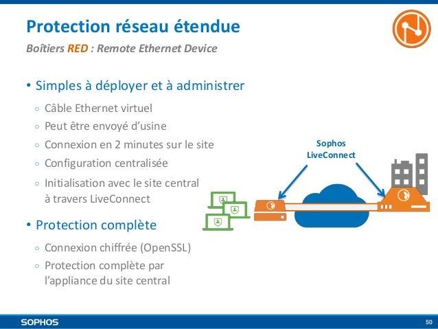 Protection réseau étendue Boîtiers RED : Remote Ethernet Device  • Simples à déployer et à administrer  ○  Câble Ethernet ...