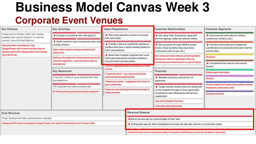 business model canvas week 3