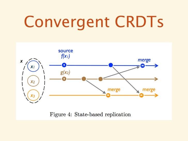 Commutative  CRDTs