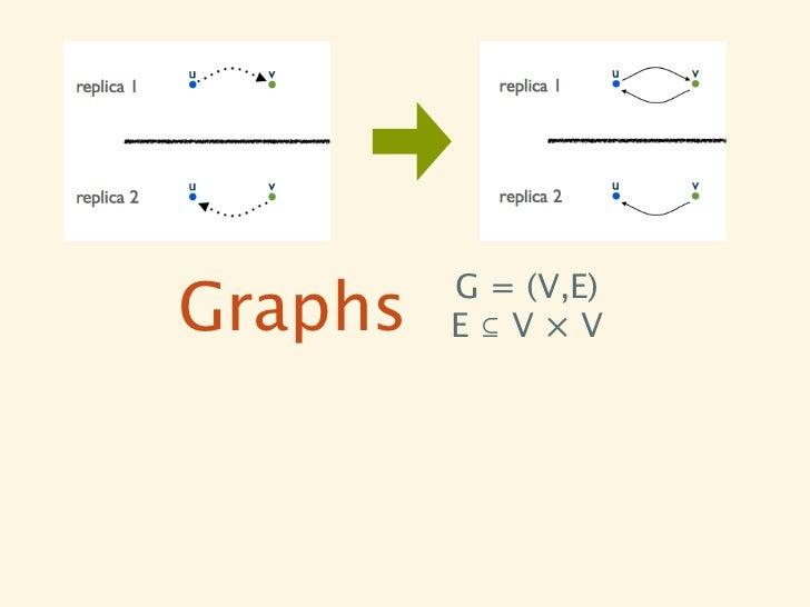G = (V,E)Graphs   E⊆V×V