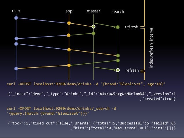 app ES dbqueue async queue issue Measure DB  ES latency {drinks: { _timestamp: {enabled: true, store: 'yes'}}} localhost:...