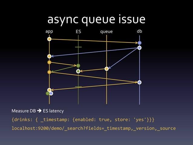 app ES dbqueue queue order issue • Only update if newer (w/ optimistic locking) – read (with _version)  update  index (w...