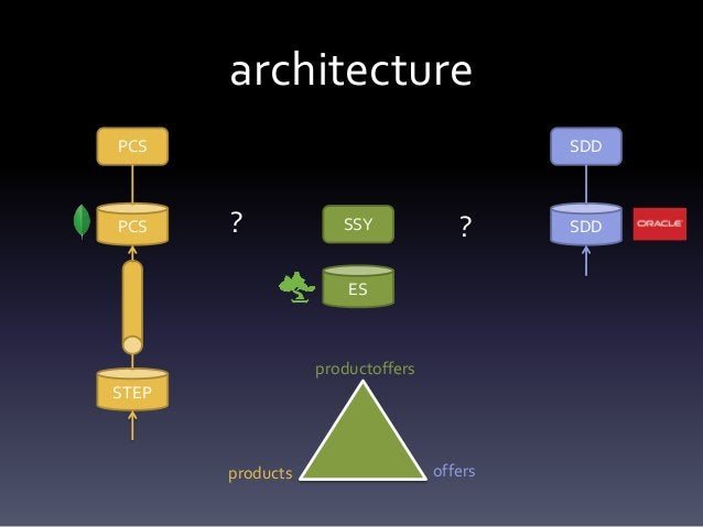 option: left SDD SDD PCS PCS STEP SSY ES • ElasticSearch as a separate database • Updates from DB sent to ES via async que...