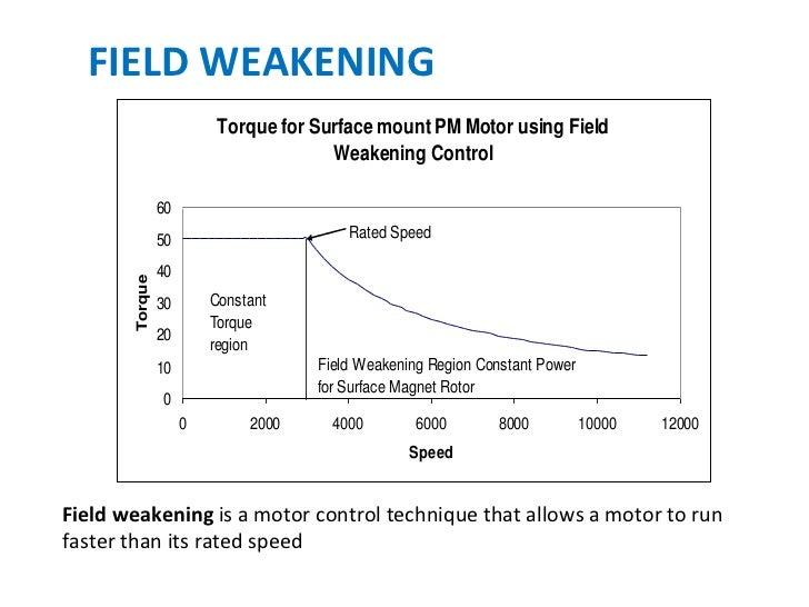 Dc Shunt Motor Field Weakening Impremedia Net