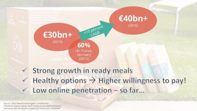 €30bn+ (2013) 60% UK, France, Germany (2013) €40bn+ (2016) Source: http://www.foodnavigator.com/Market- Trends/European-re...