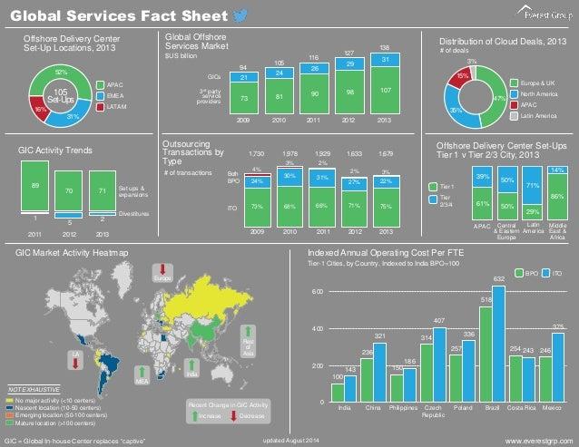 Global Services Fact Sheet Slide 2
