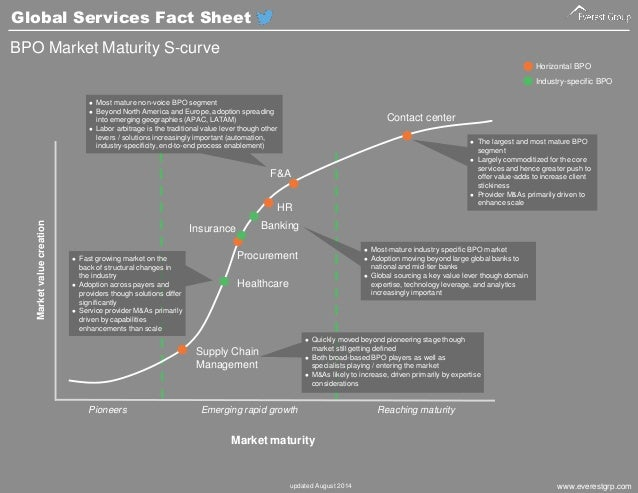 Global Services Fact Sheet Slide 3