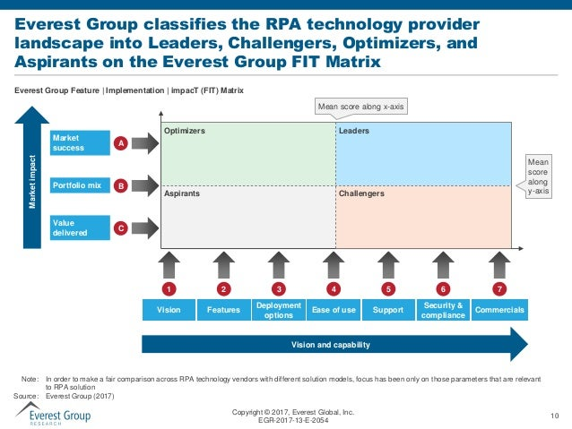 pa system diagram with Everest Group Fit Matrix For Robotic Process Automation Rpa Technology on Vposgw moreover Drilling Sequences additionally 6954357 together with 21549 additionally 381455.