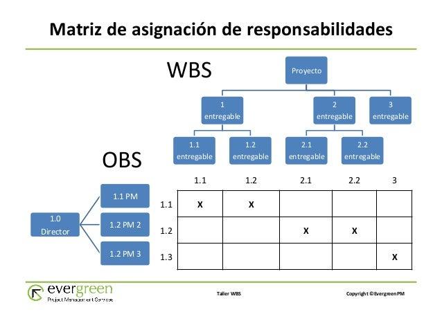 wbs obs 2012年5月3日 wbs ( work breakdown structure):工作分解结构——以可交付成果为导向的工作 层级分解。其分解的对象是项目团队为实现项目目标、提交所需可.