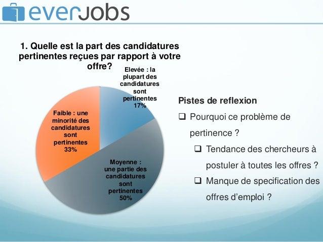 Elevée : la plupart des candidatures sont pertinentes 17% Moyenne : une partie des candidatures sont pertinentes 50% Faibl...
