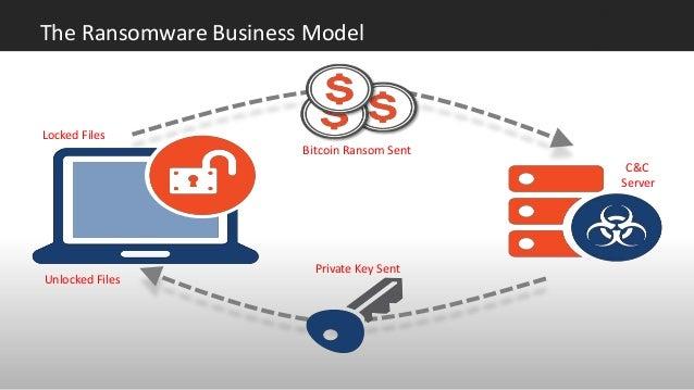EverSec + Cyphort: Big Trends in Cybersecurity