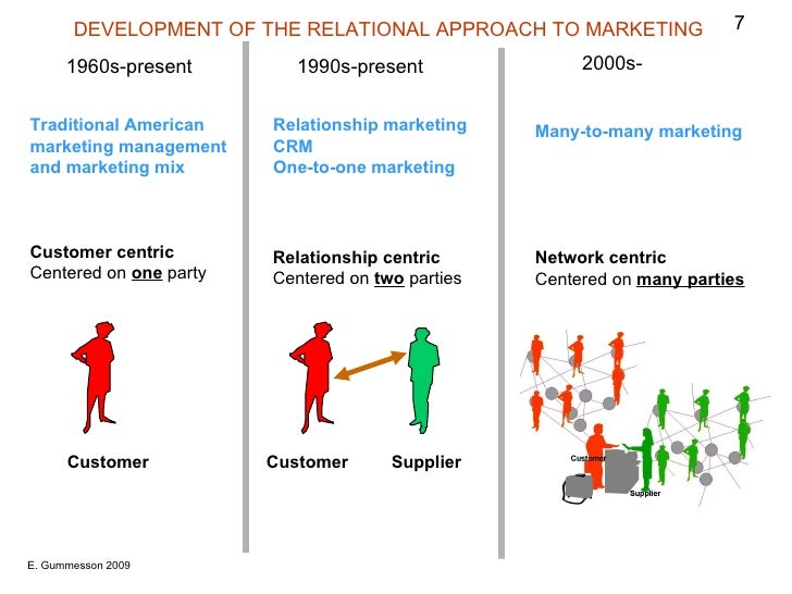 5 approaches of relationship marketing