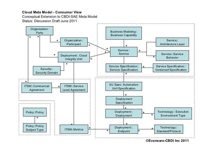 Cloud Meta Model - Consumer ViewConceptual Extension to CBDI-SAE Meta ModelStatus: Discussion Draft June 2011     Organiza...