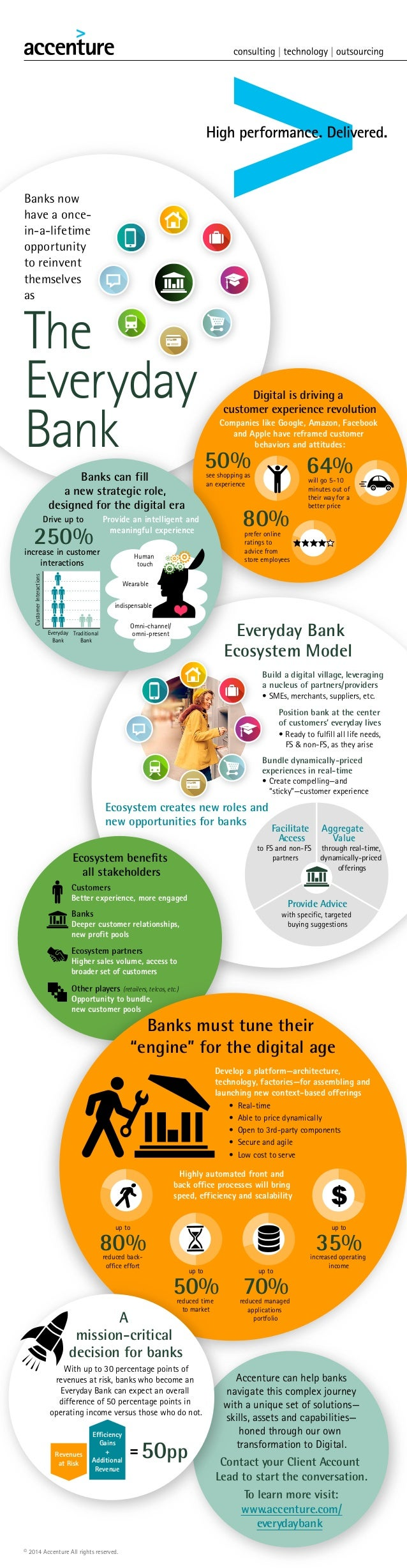 Banks now have a oncein-a-lifetime opportunity to reinvent themselves as  The Everyday Bank 50%  Digital is driving a cust...