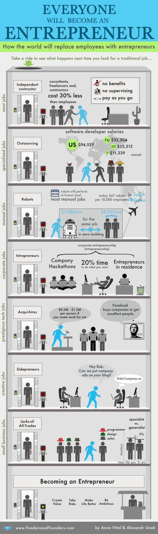Everyone an-entrepreneur-infographic