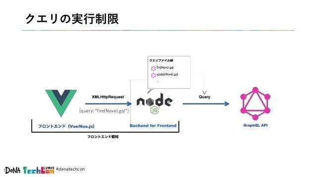 """#denatechcon クエリの実行制限 {query: """"findNovel.gql""""}"""