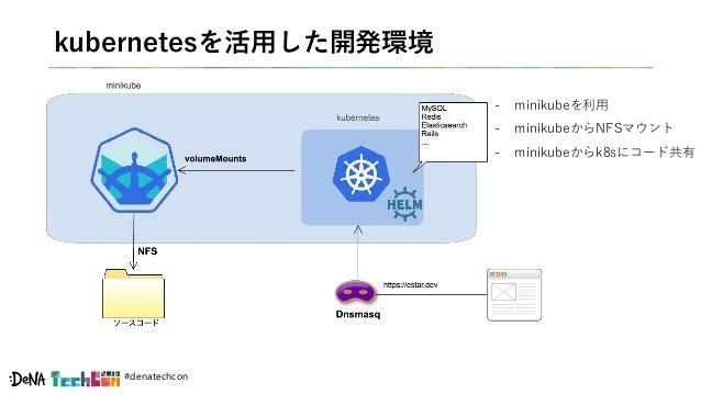#denatechcon kubernetesを活用した開発環境 - minikubeを利用 - minikubeからNFSマウント - minikubeからk8sにコード共有