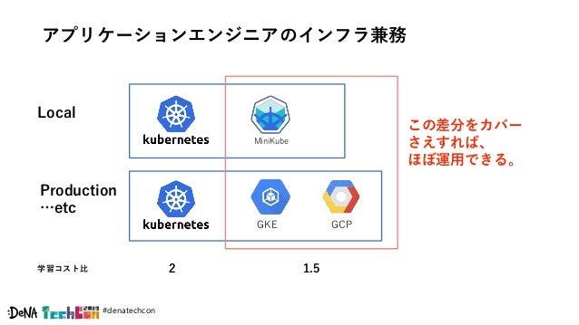 #denatechcon アプリケーションエンジニアのインフラ兼務 Local MiniKube GKE GCP Production …etc この差分をカバー さえすれば、 ほぼ運用できる。 2 1.5学習コスト比