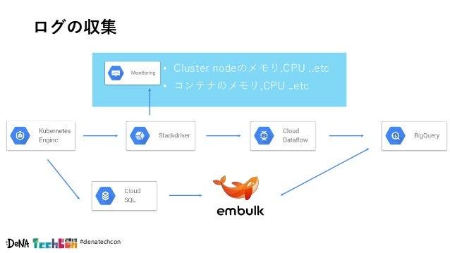 #denatechcon ログの収集 • Cluster nodeのメモリ,CPU ..etc • コンテナのメモリ,CPU ..etc