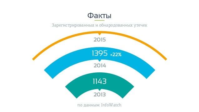 2013 2014 2015 1143 1395 +22% Факты Зарегистрированных и обнародованных утечек по данным InfoWatch