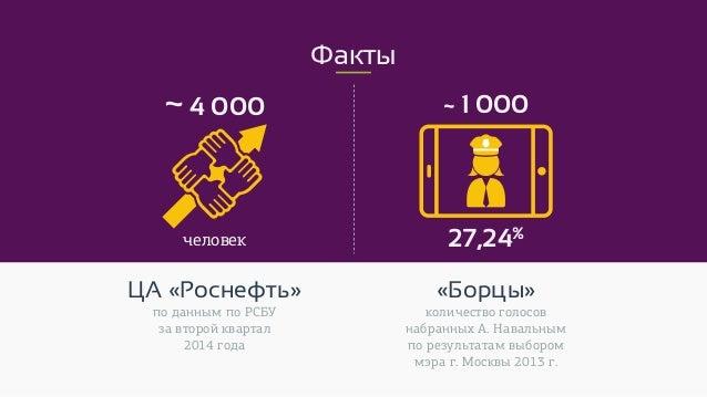 Факты ~4 000 ~ 1 000 человек «Борцы» 27,24% количество голосов набранных А. Навальным по результатам выбором мэра г. Москв...