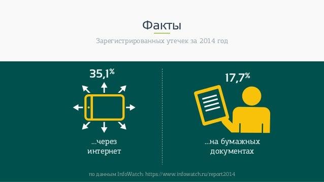 Факты Зарегистрированных утечек за 2014 год 35,1% …через интернет 17,7% …на бумажных документах по данным InfoWatch: https...