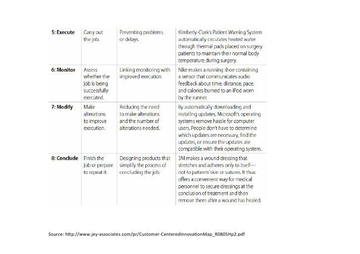 Source: hSp://www.jey-‐associates.com/pr/Customer-‐CenteredInnovaGonMap_R0805Hp2.pdf