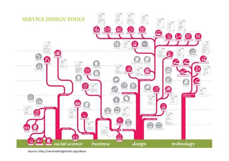 Source: hSp://servicedesigntools.org/about
