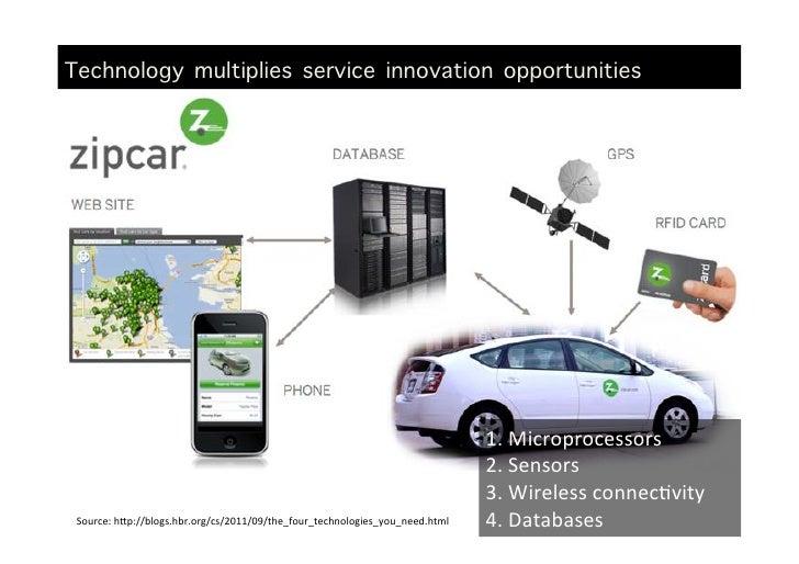 Technology multiplies service innovation opportunities       Today's technology mulGplies service innovaGon oppo...