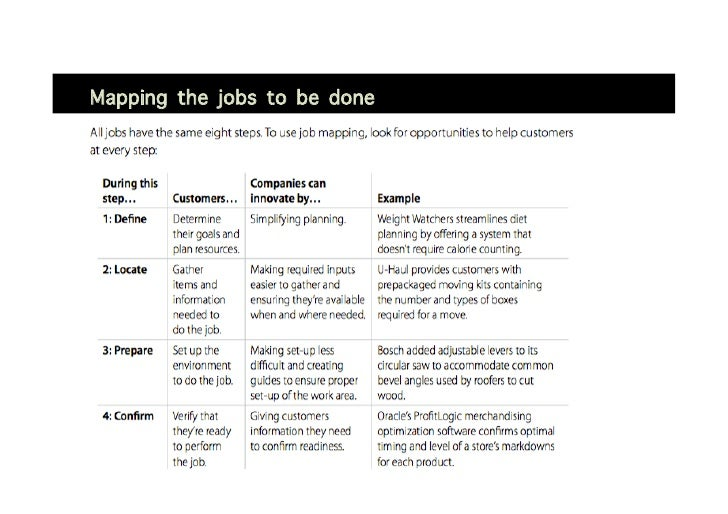 """""""Mapping the jobs to be done"""
