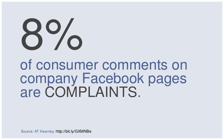 8%of consumer comments oncompany Facebook pagesare COMPLAINTS.Source: AT Kearney, http://bit.ly/GXMNBe