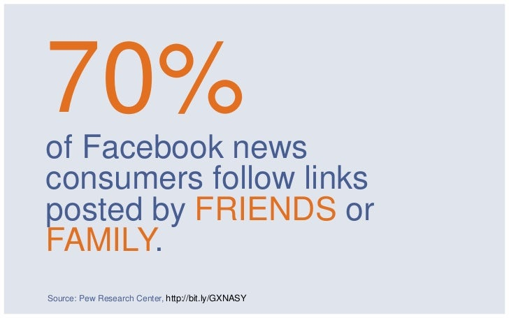 70%of Facebook newsconsumers follow linksposted by FRIENDS orFAMILY.Source: Pew Research Center, http://bit.ly/GXNASY