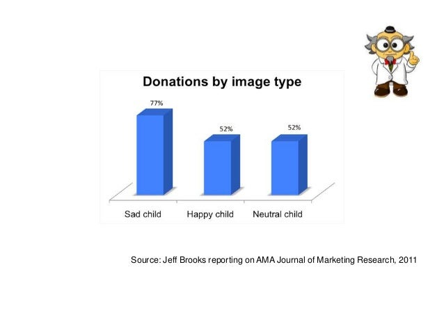 Source: Jeff Brooks reporting on AMA Journal of Marketing Research, 2011