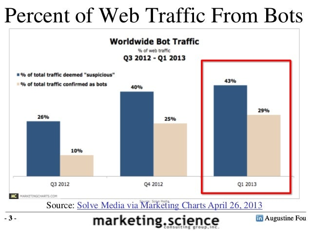 Everything Fake Click Fraud Fake Pages Botnets Ad Waste Reduction Slide 3