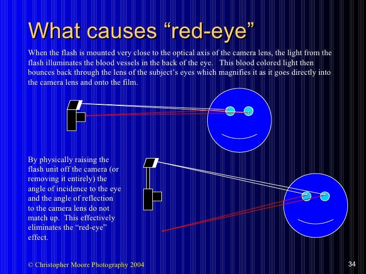 """What causes """"red-eye"""" When the flash is mounted very close to the optical axis of the camera lens, the light from the flas..."""