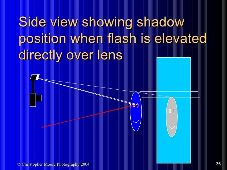 Side view showing shadow position when flash is elevated directly over lens